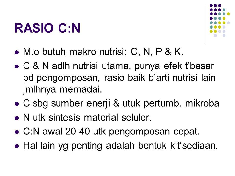 RASIO C:N M.o butuh makro nutrisi: C, N, P & K. C & N adlh nutrisi utama, punya efek t'besar pd pengomposan, rasio baik b'arti nutrisi lain jmlhnya me