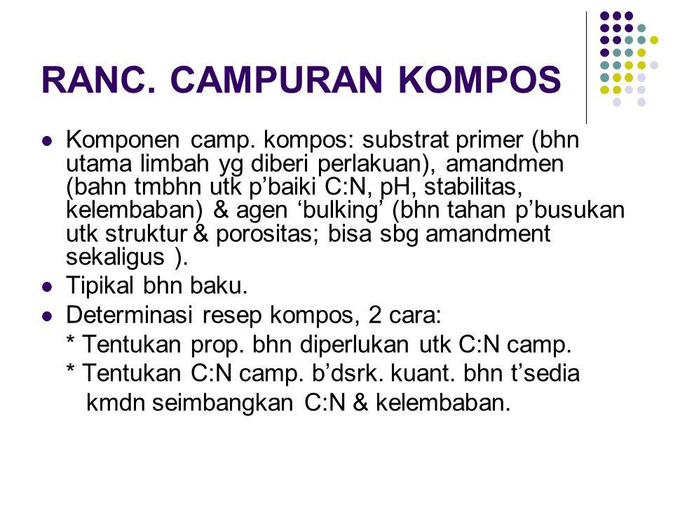RANC. CAMPURAN KOMPOS Komponen camp. kompos: substrat primer (bhn utama limbah yg diberi perlakuan), amandmen (bahn tmbhn utk p'baiki C:N, pH, stabili