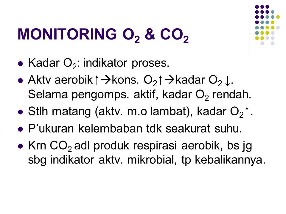 MONITORING O 2 & CO 2 Kadar O 2 : indikator proses. Aktv aerobik   kons. O 2   kadar O 2 ↓. Selama pengomps. aktif, kadar O 2 rendah. Stlh matang