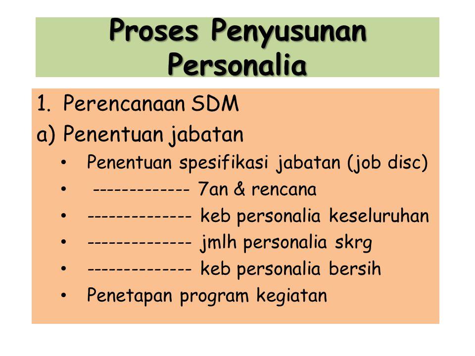 Proses Penyusunan Personalia 1.Perencanaan SDM a)Penentuan jabatan Penentuan spesifikasi jabatan (job disc) ------------- 7an & rencana -------------- keb personalia keseluruhan -------------- jmlh personalia skrg -------------- keb personalia bersih Penetapan program kegiatan
