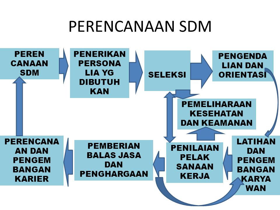 Proses Penyusunan Personalia 1.Perencanaan SDM a)Penentuan jabatan Penentuan spesifikasi jabatan (job disc) ------------- 7an & rencana --------------