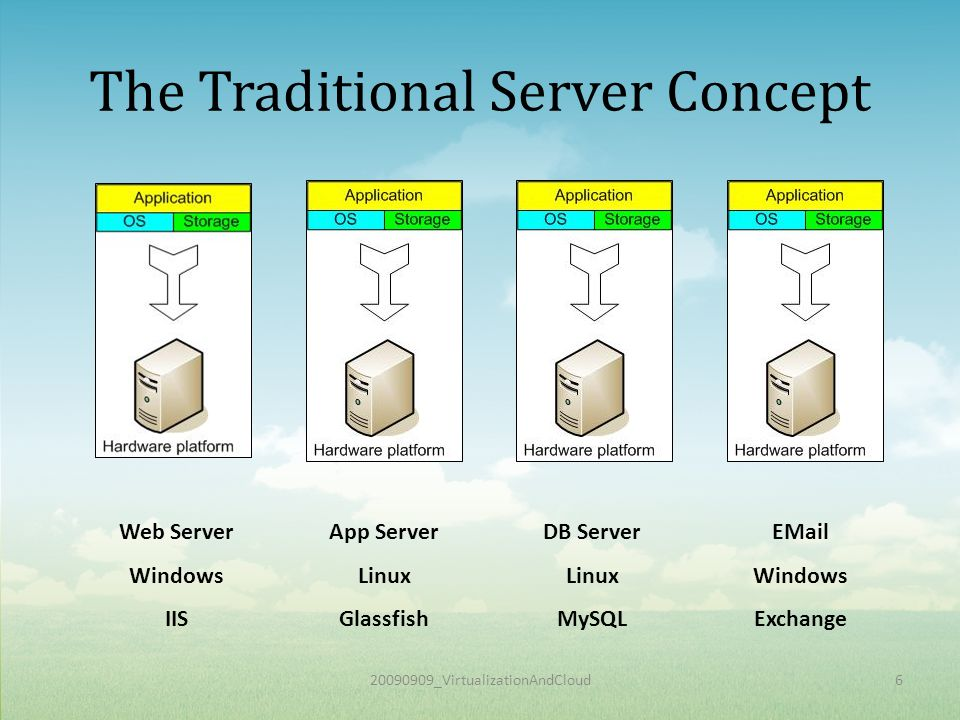 20090909_VirtualizationAndCloud6 The Traditional Server Concept Web Server Windows IIS App Server Linux Glassfish DB Server Linux MySQL EMail Windows