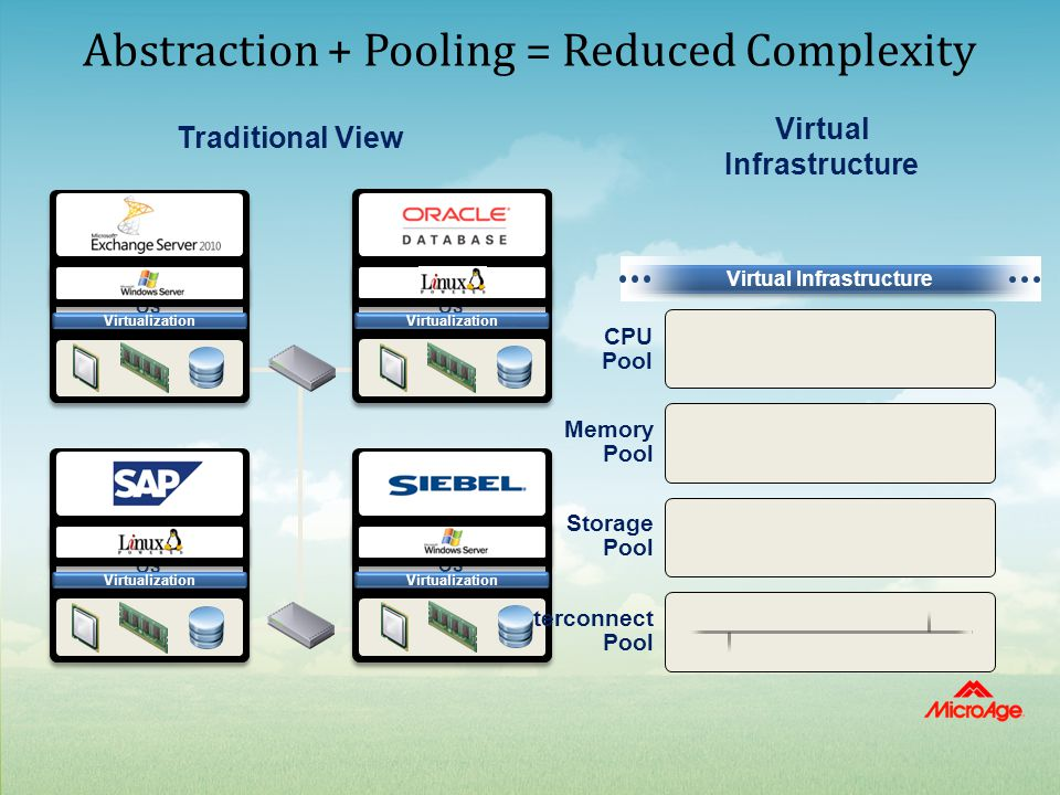 OS Exchange Operating System Virtualization OS SAP ERP Operating System Virtualization OS File/Print Operating System Virtualization OS Oracle CRM Ope