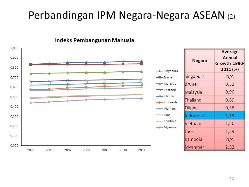 Perbandingan IPM Negara-Negara ASEAN (2) 10