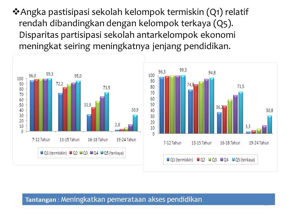 14  Angka pastisipasi sekolah kelompok termiskin (Q1) relatif rendah dibandingkan dengan kelompok terkaya (Q5). Disparitas partisipasi sekolah antark