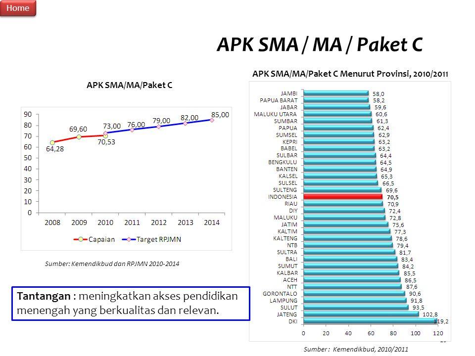 15 APK SMA / MA / Paket C Sumber: Kemendikbud dan RPJMN 2010-2014 APK SMA/MA/Paket C Menurut Provinsi, 2010/2011 Sumber : Kemendikbud, 2010/2011 Tanta