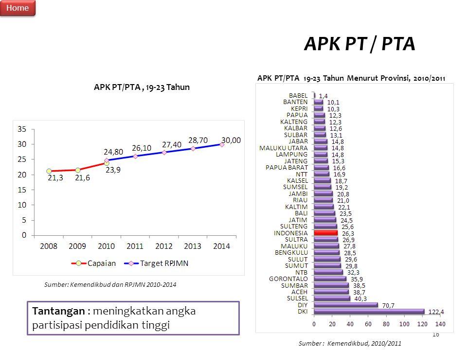 16 APK PT / PTA APK PT/PTA, 19-23 Tahun APK PT/PTA 19-23 Tahun Menurut Provinsi, 2010/2011 Sumber: Kemendikbud dan RPJMN 2010-2014 Sumber : Kemendikbu