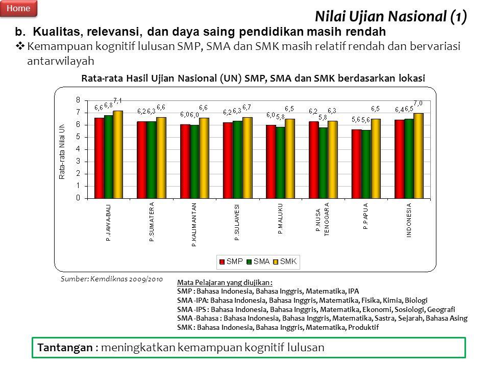 17 Rata-rata Hasil Ujian Nasional (UN) SMP, SMA dan SMK berdasarkan lokasi Sumber: Kemdiknas 2009/2010 b. Kualitas, relevansi, dan daya saing pendidik