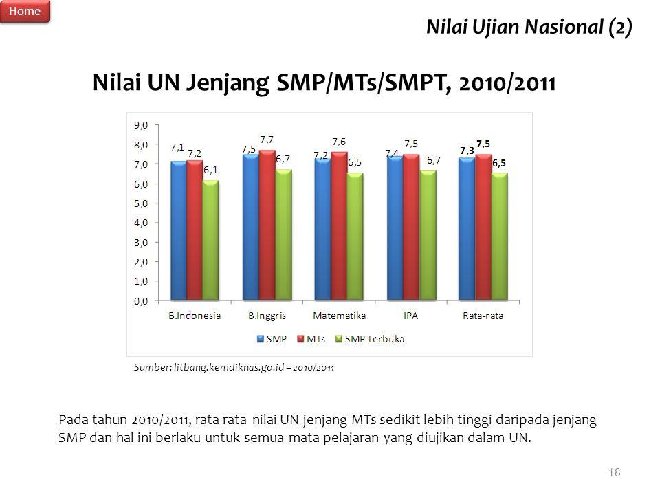 18 Nilai UN Jenjang SMP/MTs/SMPT, 2010/2011 Sumber: litbang.kemdiknas.go.id – 2010/2011 Pada tahun 2010/2011, rata-rata nilai UN jenjang MTs sedikit l