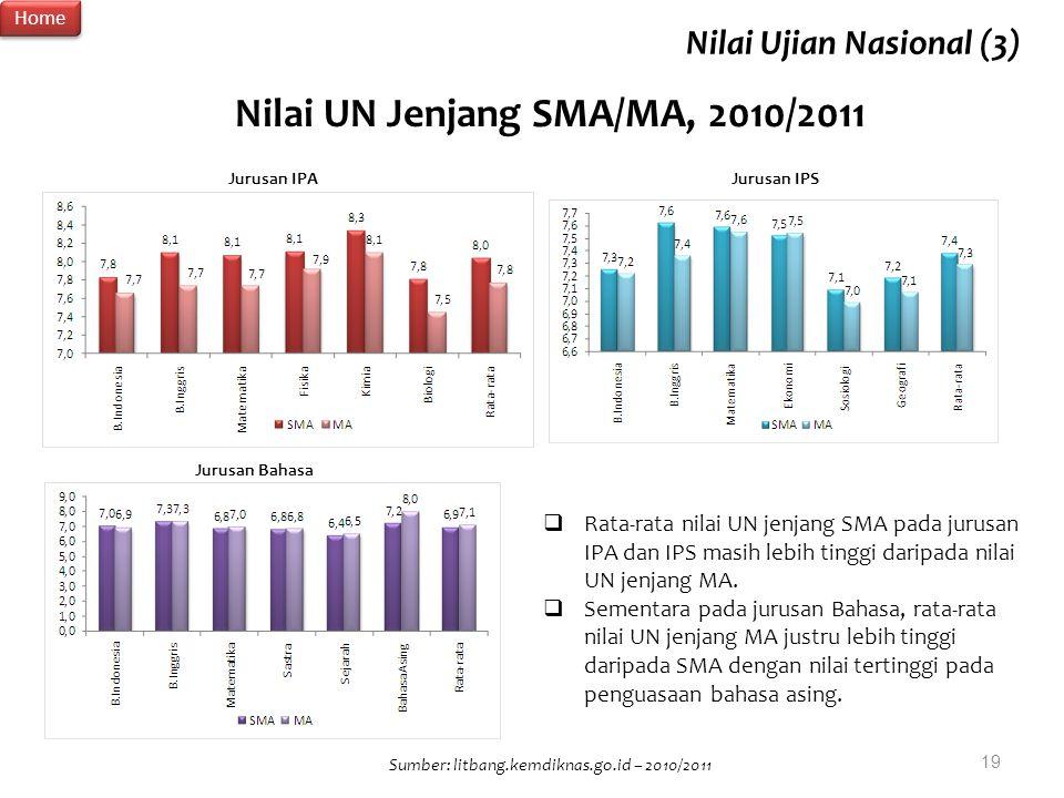 Sumber: litbang.kemdiknas.go.id – 2010/2011 Nilai UN Jenjang SMA/MA, 2010/2011 Jurusan IPA Jurusan IPS Jurusan Bahasa  Rata-rata nilai UN jenjang SMA