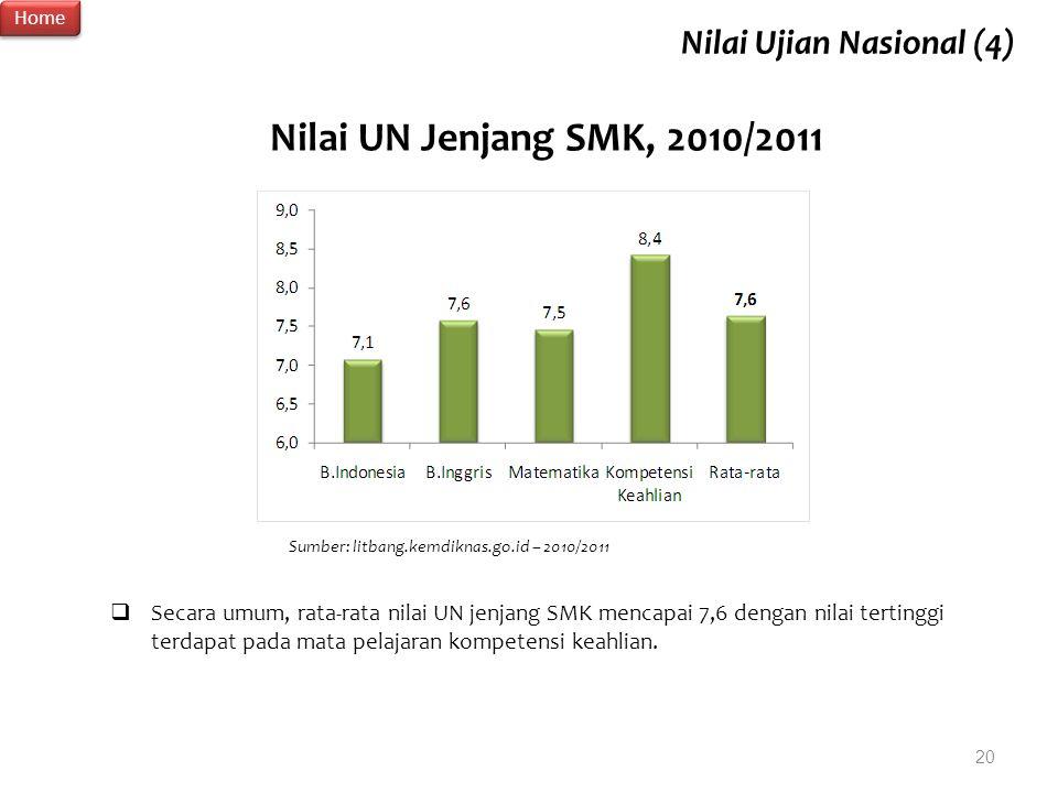 Nilai UN Jenjang SMK, 2010/2011 Sumber: litbang.kemdiknas.go.id – 2010/2011  Secara umum, rata-rata nilai UN jenjang SMK mencapai 7,6 dengan nilai te