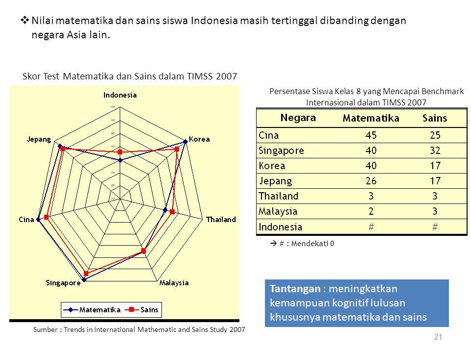 21 Skor Test Matematika dan Sains dalam TIMSS 2007 Persentase Siswa Kelas 8 yang Mencapai Benchmark Internasional dalam TIMSS 2007 Sumber : Trends in