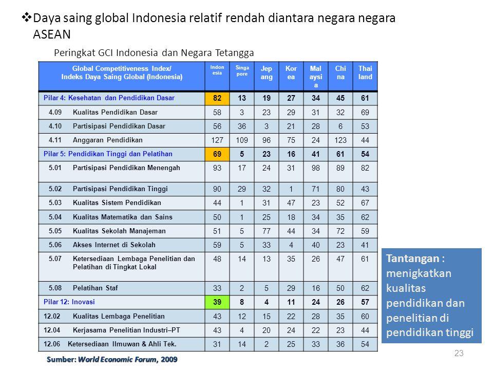 23 Peringkat GCI Indonesia dan Negara Tetangga Global Competitiveness Index/ Indeks Daya Saing Global (Indonesia) Indon esia S inga pore Jep ang Kor e