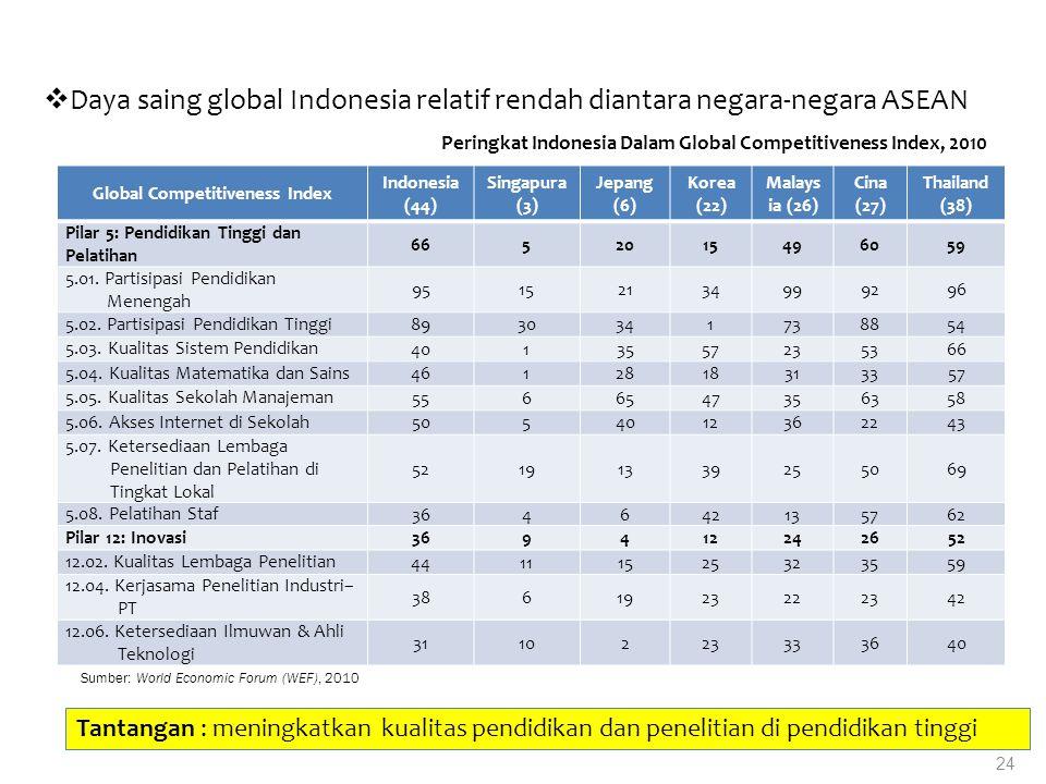24 Peringkat Indonesia Dalam Global Competitiveness Index, 2010  Daya saing global Indonesia relatif rendah diantara negara-negara ASEAN Tantangan :