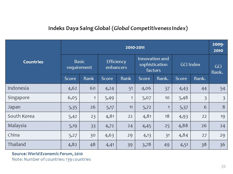 Indeks Daya Saing Global (Global Competitiveness Index) Countries 2010-2011 2009- 2010 Basic requirement Efficiency enhancers Innovation and sophistication factors GCI Index GCI Rank.