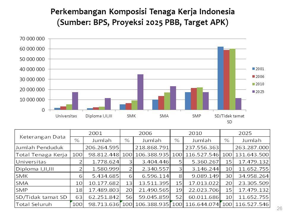 Perkembangan Komposisi Tenaga Kerja Indonesia (Sumber: BPS, Proyeksi 2025 PBB, Target APK) 26