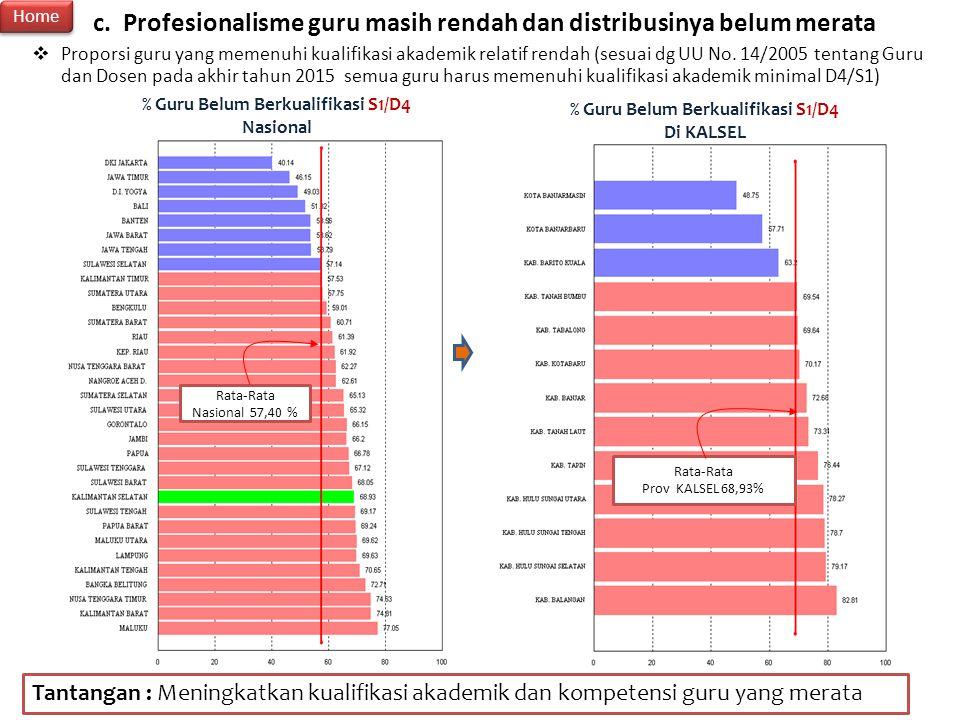 27 Tantangan : Meningkatkan kualifikasi akademik dan kompetensi guru yang merata Rata-Rata Prov KALSEL 68,93% % Guru Belum Berkualifikasi S1/D4 Nasion