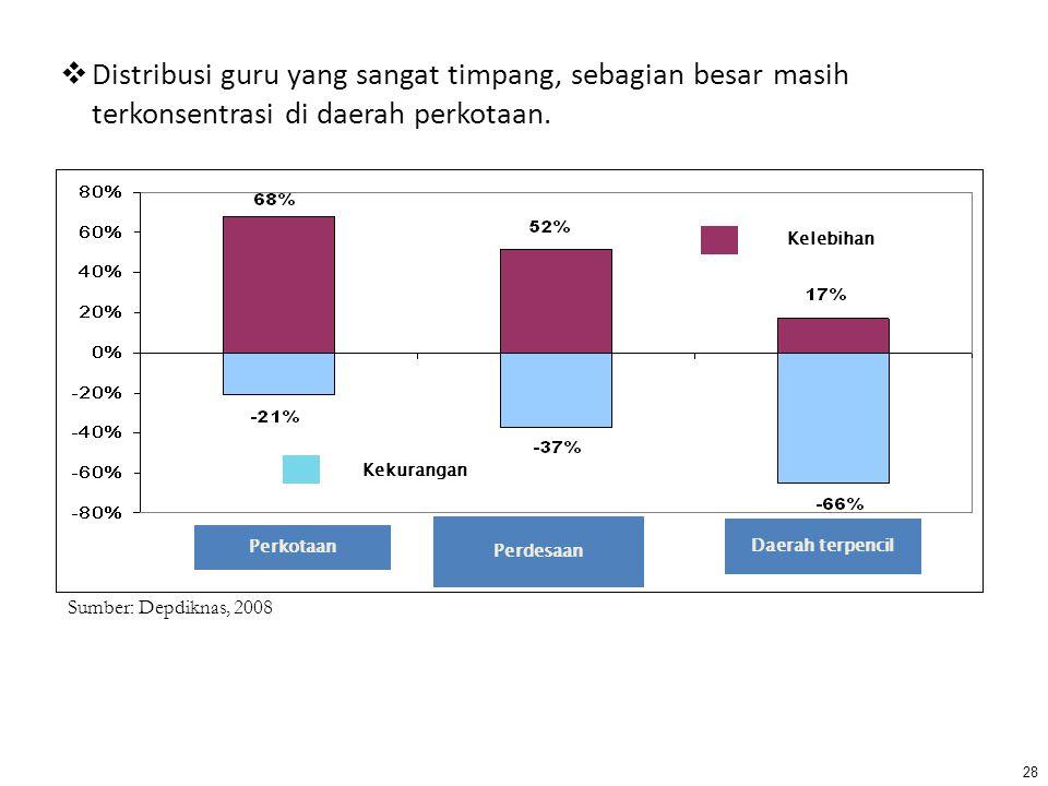  Distribusi guru yang sangat timpang, sebagian besar masih terkonsentrasi di daerah perkotaan. Sumber: Depdiknas, 2008 28 Perkotaan Perdesaan Daerah