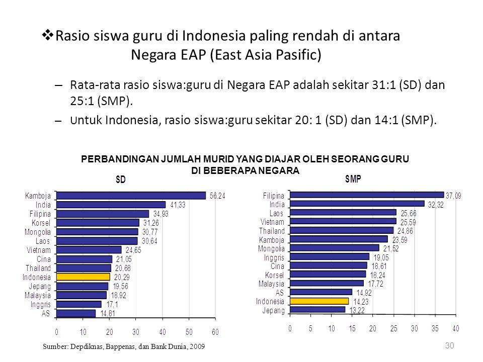  Rasio siswa guru di Indonesia paling rendah di antara Negara EAP (East Asia Pasific) 30 – Rata-rata rasio siswa:guru di Negara EAP adalah sekitar 31
