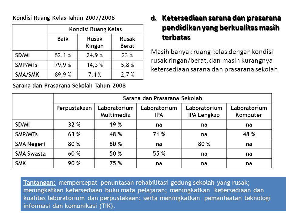32 Kondisi Ruang Kelas BaikRusak Ringan Rusak Berat SD/MI52,1 %24,9 %23 % SMP/MTs79,9 %14,3 %5,8 % SMA/SMK89,9 %7,4 %2,7 % Sarana dan Prasarana Sekola
