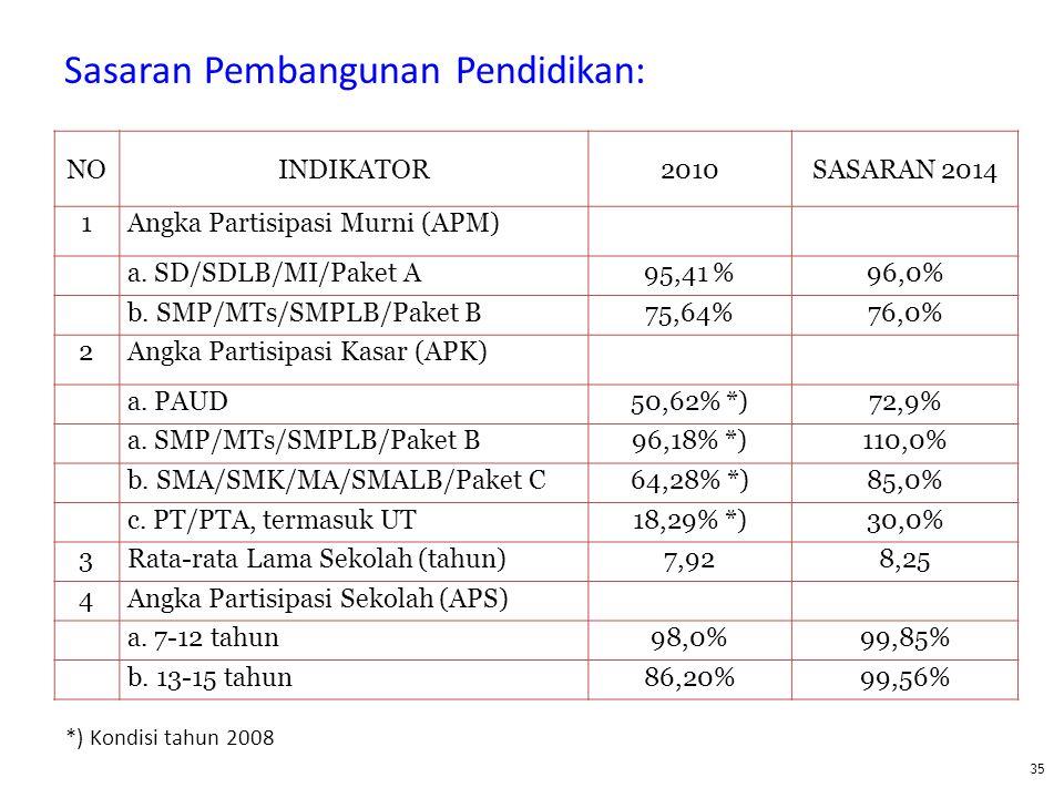 Sasaran Pembangunan Pendidikan: NOINDIKATOR2010SASARAN 2014 1Angka Partisipasi Murni (APM) a. SD/SDLB/MI/Paket A95,41 %96,0% b. SMP/MTs/SMPLB/Paket B7