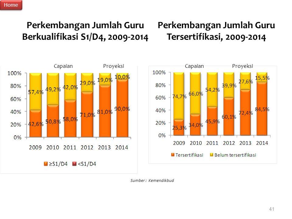 41 Perkembangan Jumlah Guru Berkualifikasi S1/D4, 2009-2014 Perkembangan Jumlah Guru Tersertifikasi, 2009-2014 Sumber : Kemendikbud Proyeksi Capaian H