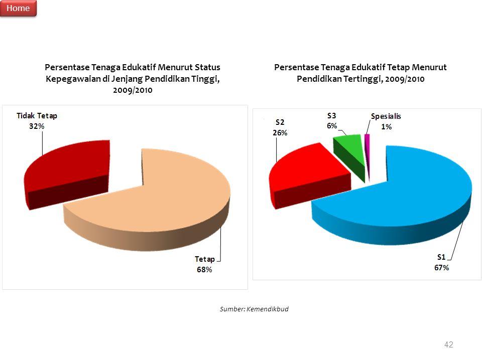 Persentase Tenaga Edukatif Menurut Status Kepegawaian di Jenjang Pendidikan Tinggi, 2009/2010 Sumber: Kemendikbud Persentase Tenaga Edukatif Tetap Men