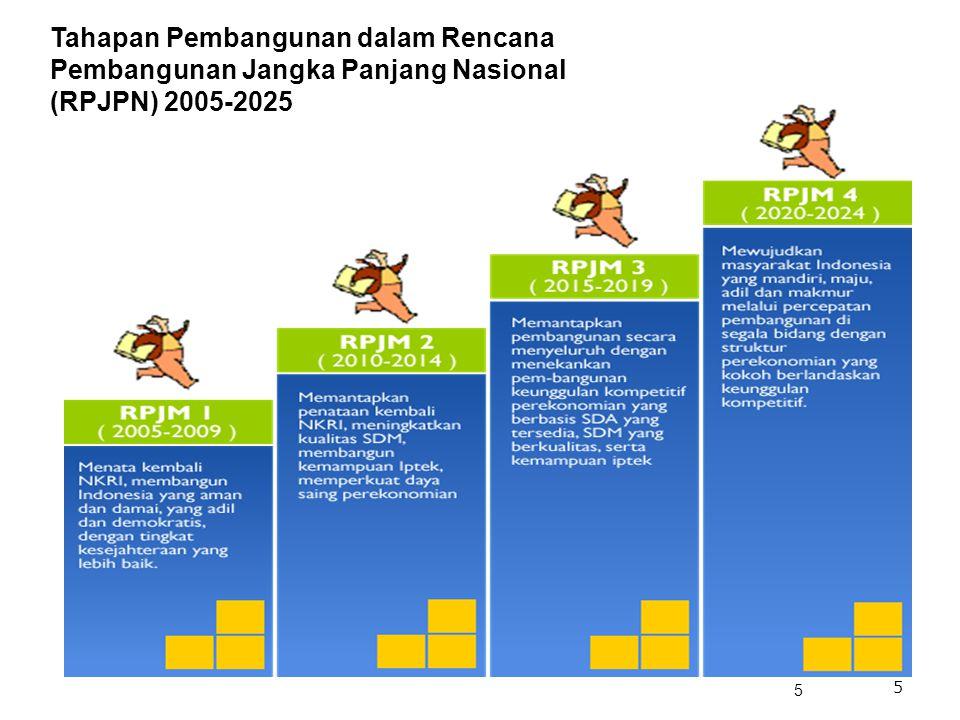 5 Tahapan Pembangunan dalam Rencana Pembangunan Jangka Panjang Nasional (RPJPN) 2005-2025 5