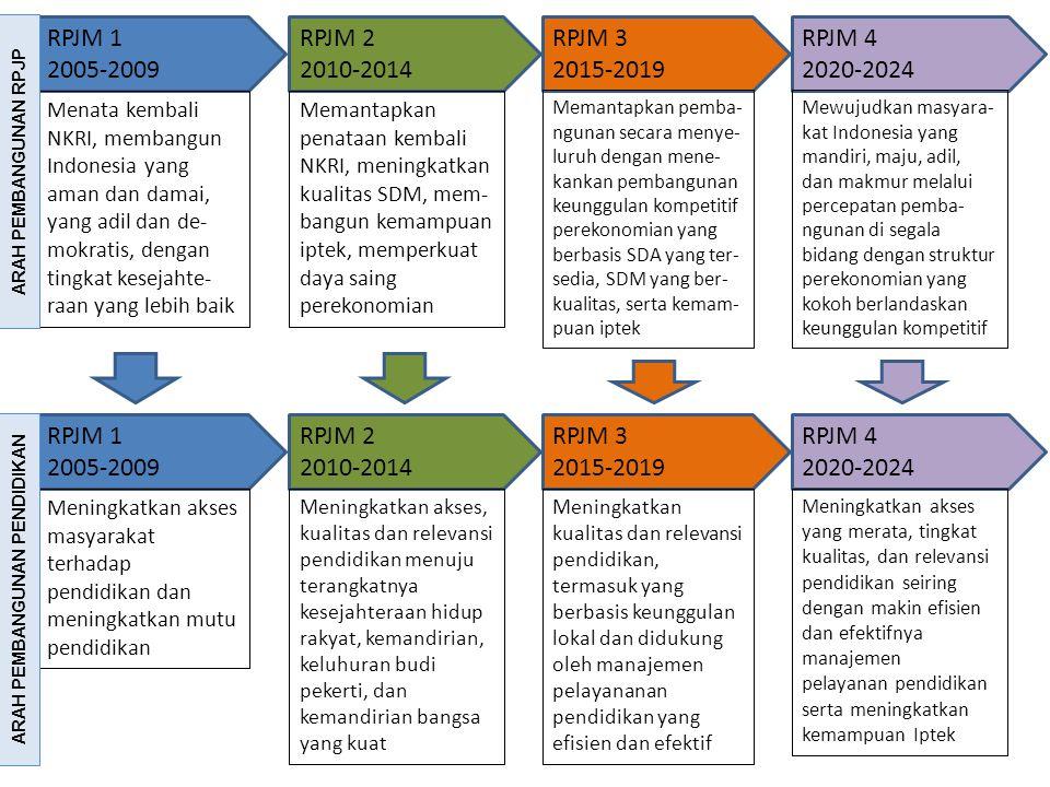 RPJM 1 2005-2009 Menata kembali NKRI, membangun Indonesia yang aman dan damai, yang adil dan de- mokratis, dengan tingkat kesejahte- raan yang lebih b