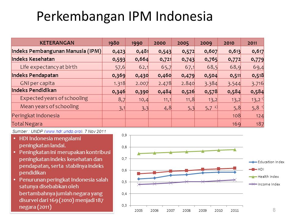 Perkembangan IPM Indonesia 8 Sumber : UNDP (www.hdr.undp.org), 7 Nov 2011www.hdr.undp.org HDI Indonesia mengalami peningkatan landai. Peningkatan ini