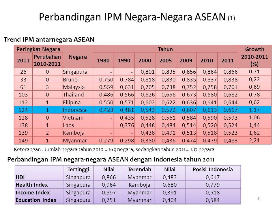 Perbandingan IPM Negara-Negara ASEAN (1) 9 Trend IPM antarnegara ASEAN Perbandingan IPM negara-negara ASEAN dengan Indonesia tahun 2011 Keterangan : J