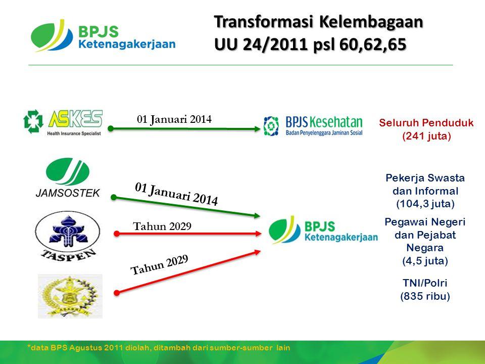 01 Januari 2014 Tahun 2029 Seluruh Penduduk (241 juta) Pekerja Swasta dan Informal (104,3 juta) Pegawai Negeri dan Pejabat Negara (4,5 juta) TNI/Polri