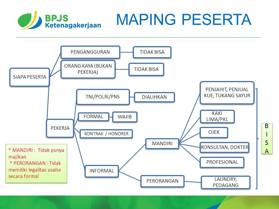 MAPING PESERTA SIAPA PESERTA PENGANGGURAN TIDAK BISA ORANG KAYA (BUKAN PEKERJA) TIDAK BISA PEKERJA TNI/POLRI/PNS DIALIHKAN FORMAL WAJIB INFORMAL MANDI