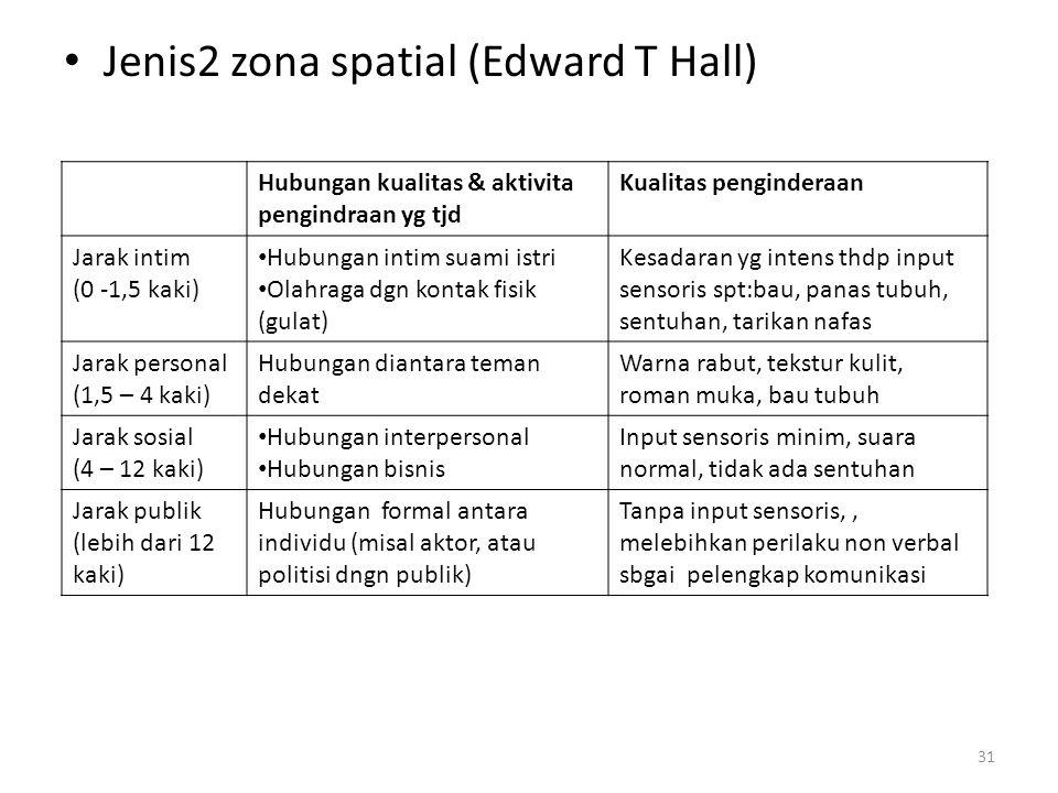 Jenis2 zona spatial (Edward T Hall) 31 Hubungan kualitas & aktivita pengindraan yg tjd Kualitas penginderaan Jarak intim (0 -1,5 kaki) Hubungan intim suami istri Olahraga dgn kontak fisik (gulat) Kesadaran yg intens thdp input sensoris spt:bau, panas tubuh, sentuhan, tarikan nafas Jarak personal (1,5 – 4 kaki) Hubungan diantara teman dekat Warna rabut, tekstur kulit, roman muka, bau tubuh Jarak sosial (4 – 12 kaki) Hubungan interpersonal Hubungan bisnis Input sensoris minim, suara normal, tidak ada sentuhan Jarak publik (lebih dari 12 kaki) Hubungan formal antara individu (misal aktor, atau politisi dngn publik) Tanpa input sensoris,, melebihkan perilaku non verbal sbgai pelengkap komunikasi