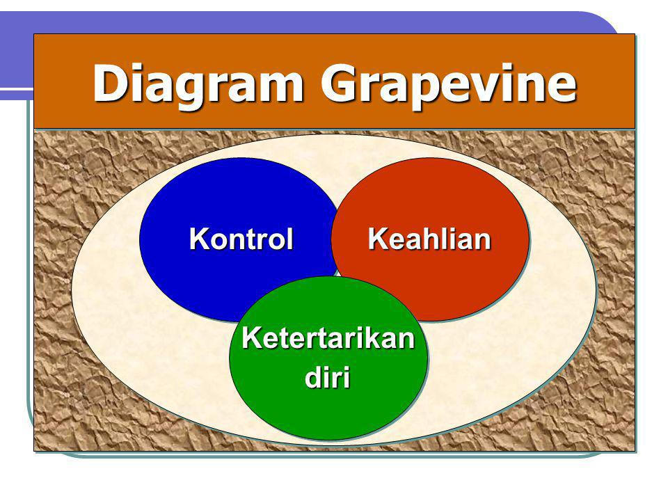 KontrolKontrolKeahlianKeahlian KetertarikandiriKetertarikandiri Diagram Grapevine