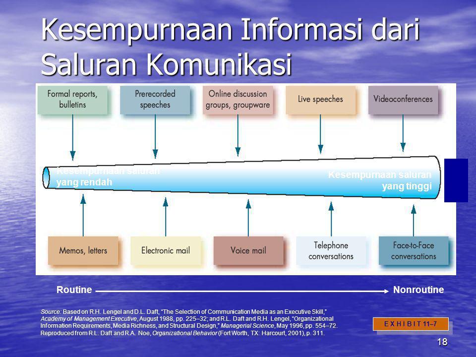18 Kesempurnaan Informasi dari Saluran Komunikasi Kesempurnaan saluran yang rendah Kesempurnaan saluran yang tinggi RoutineNonroutine E X H I B I T 11