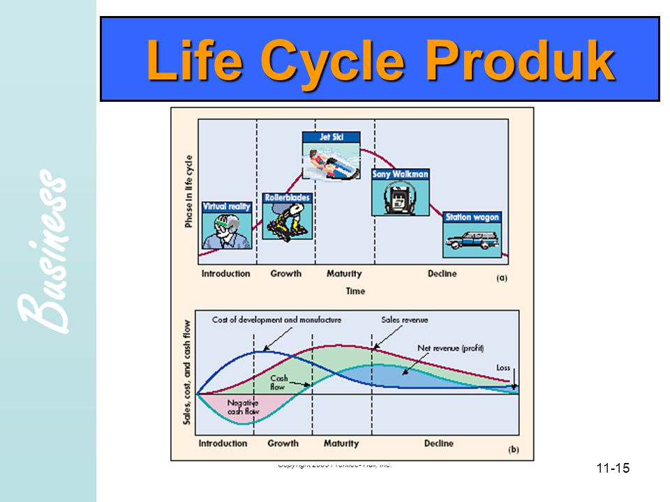 Business Copyright 2005 Prentice- Hall, Inc Life Cycle Produk
