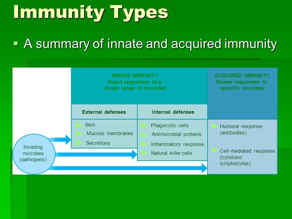   Beberapa Istilah :   Imunokompeten (immunocompetence) adalah kemampuan tubuh untuk mengembangkan respon kekebalan terhadap infeksi atau penyakit.