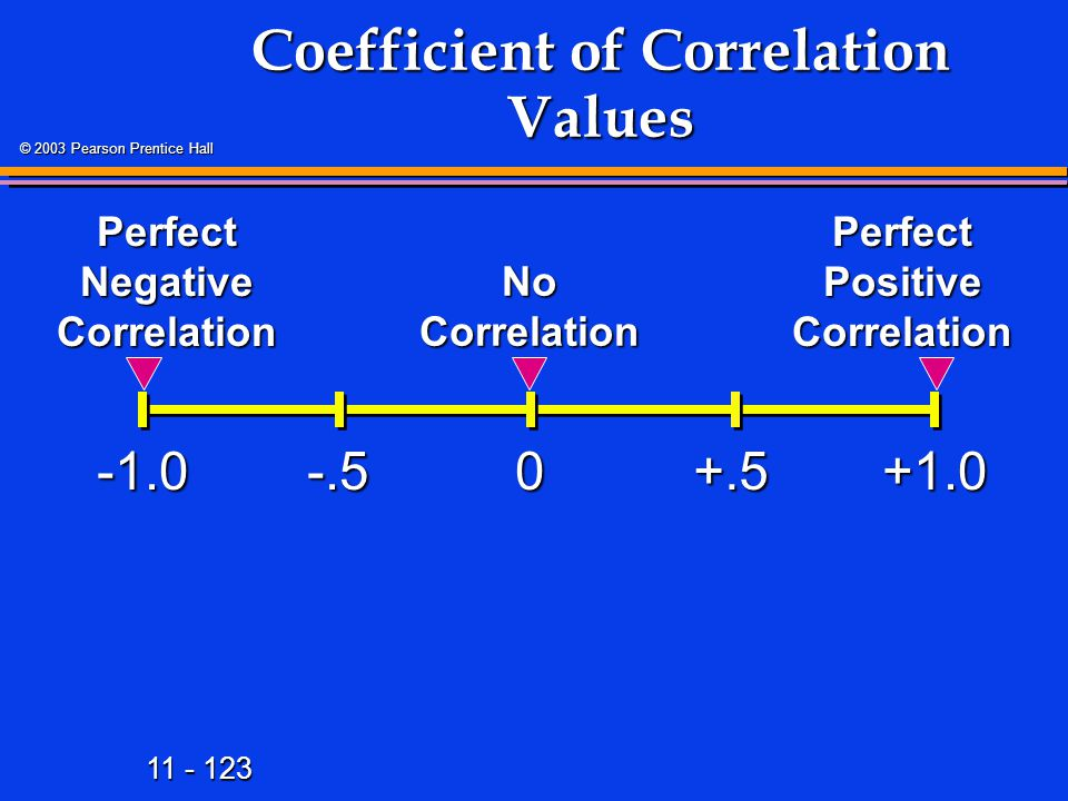 11 - 123 © 2003 Pearson Prentice Hall Coefficient of Correlation Values +1.00 Perfect Positive Correlation -.5+.5 Perfect Negative Correlation No Correlation