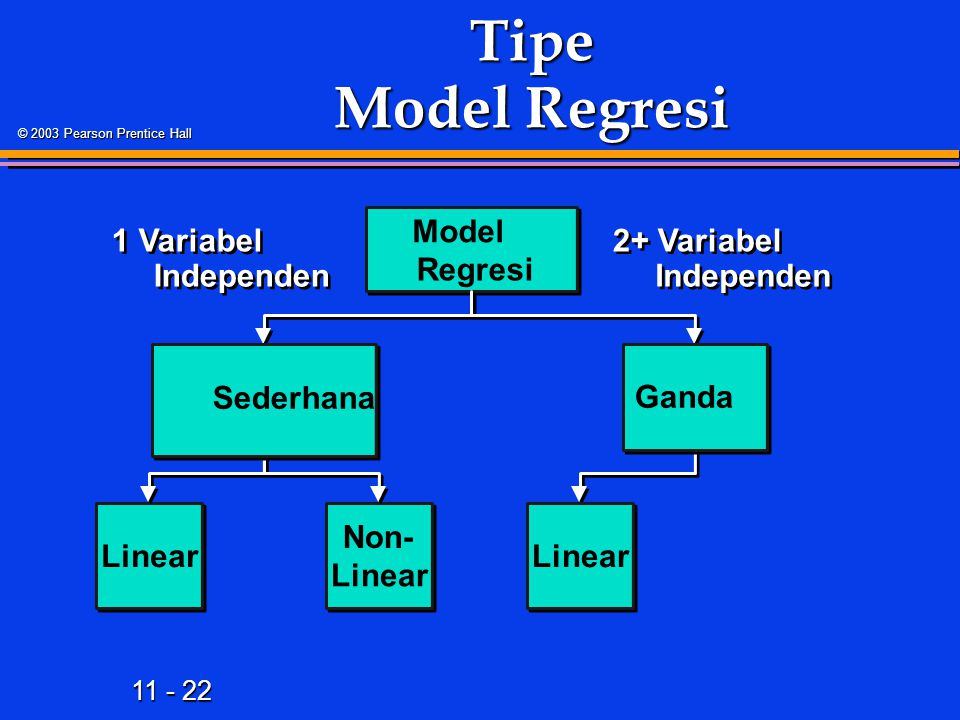 11 - 22 © 2003 Pearson Prentice Hall Tipe Model Regresi Model Regresi Linear Non- Linear 2+ Variabel Independen Sederhana Ganda Linear 1 Variabel Independen