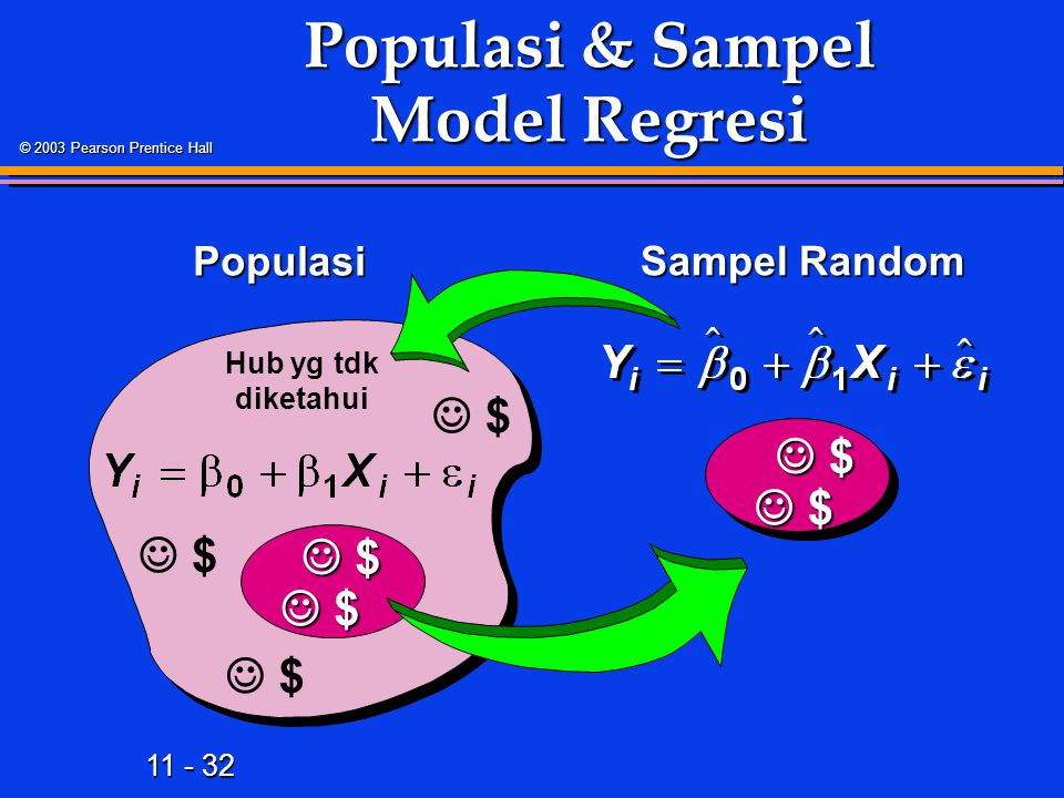 11 - 32 © 2003 Pearson Prentice Hall Populasi & Sampel Model Regresi Hub yg tdk diketahui Populasi Sampel Random Sampel Random $ $ $ $ $
