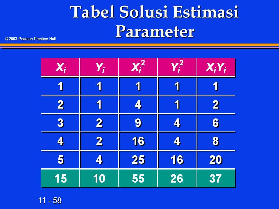 11 - 58 © 2003 Pearson Prentice Hall Tabel Solusi Estimasi Parameter