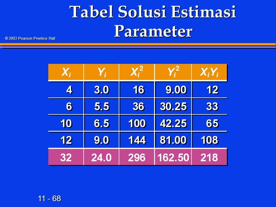 11 - 68 © 2003 Pearson Prentice Hall Tabel Solusi Estimasi Parameter