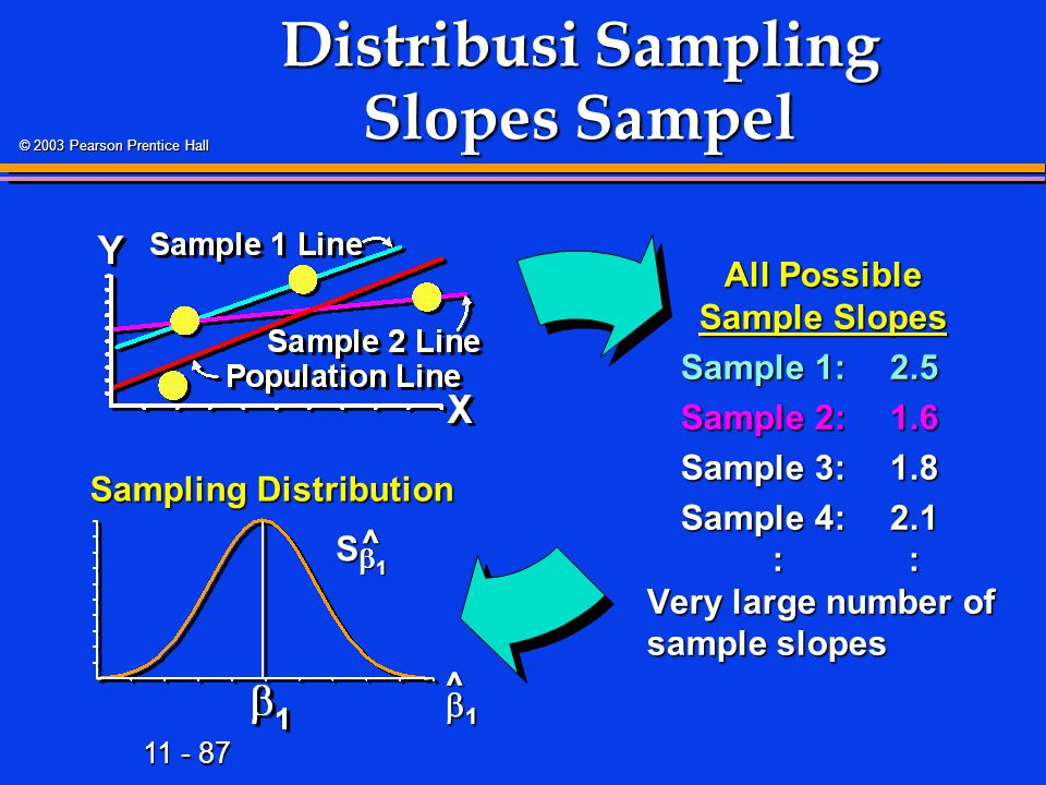 11 - 87 © 2003 Pearson Prentice Hall Distribusi Sampling Slopes Sampel All Possible Sample Slopes Sample 1:2.5 Sample 2:1.6 Sample 3:1.8 Sample 4:2.1 : : Very large number of sample slopes Sampling Distribution 1111 1111 S ^ ^