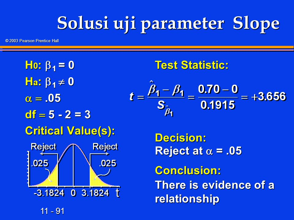 11 - 91 © 2003 Pearson Prentice Hall Solusi uji parameter Slope H 0 :  1 = 0 H a :  1  0  .05 df  5 - 2 = 3 Critical Value(s): Test Statistic: Decision:Conclusion: Reject at  =.05 There is evidence of a relationship