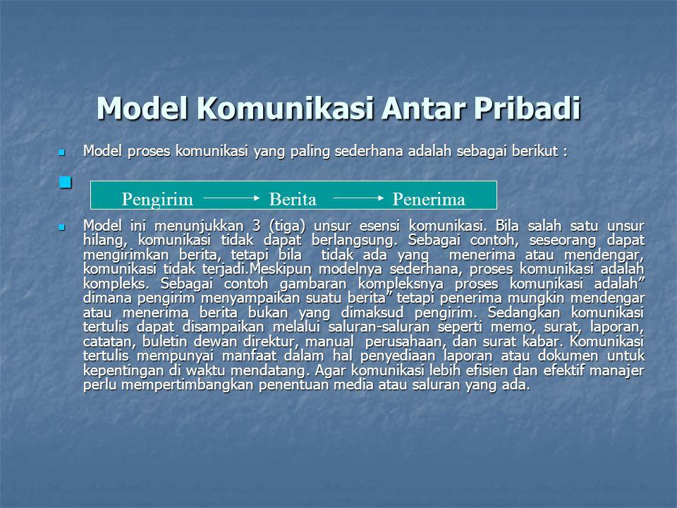 Model Komunikasi Antar Pribadi Model proses komunikasi yang paling sederhana adalah sebagai berikut : Model proses komunikasi yang paling sederhana ad