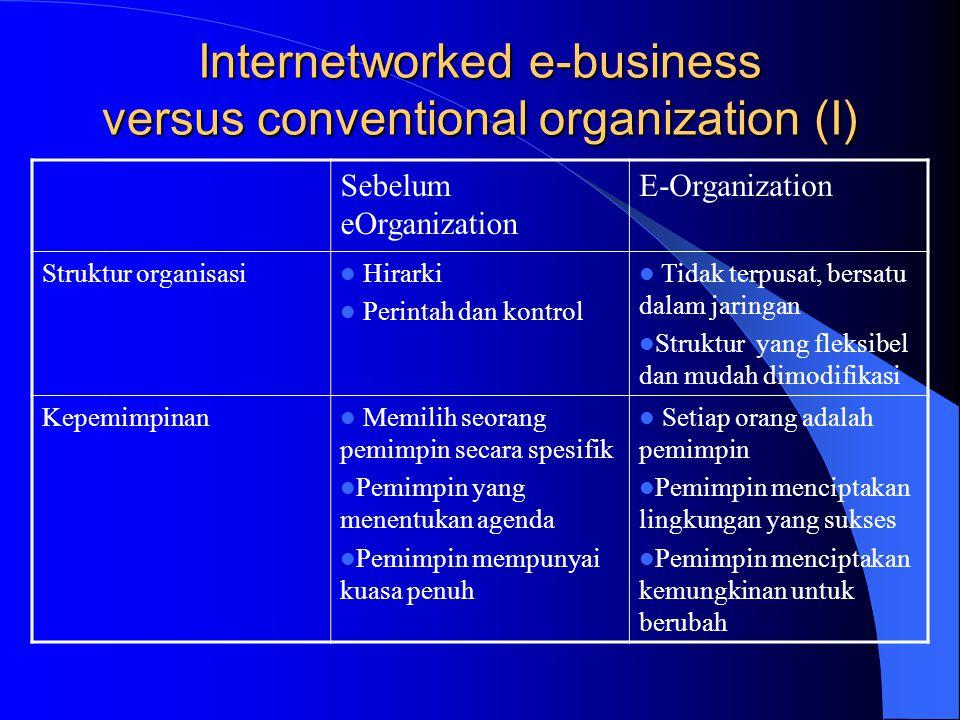 Internetworked e-business versus conventional organization (I) Sebelum eOrganization E-Organization Struktur organisasi Hirarki Perintah dan kontrol T