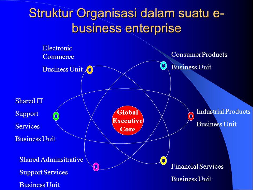 Struktur Organisasi dalam suatu e- business enterprise Consumer Products Business Unit Industrial Products Business Unit Financial Services Business U