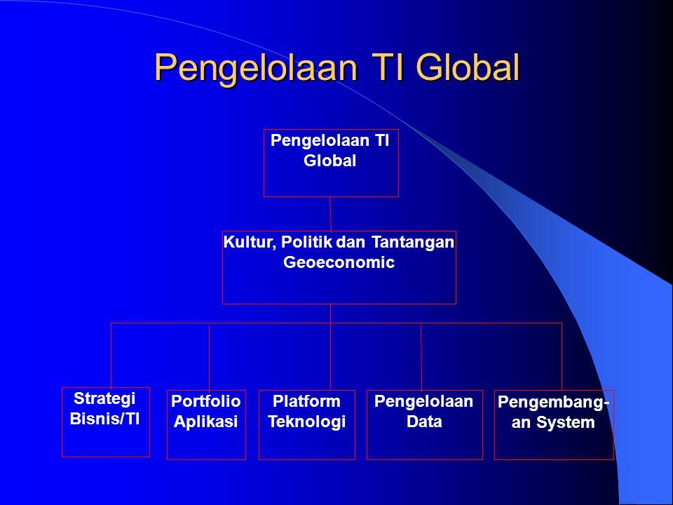 Pengelolaan TI Global Kultur, Politik dan Tantangan Geoeconomic Platform Teknologi Pengelolaan Data Portfolio Aplikasi Strategi Bisnis/TI Pengembang-