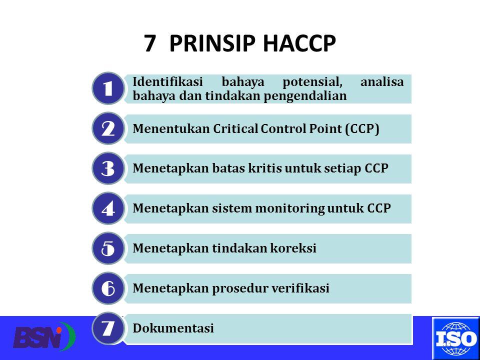 Surabaya, 11 April 2012 53 7 PRINSIP HACCP Identifikasi bahaya potensial, analisa bahaya dan tindakan pengendalian Menentukan Critical Control Point (